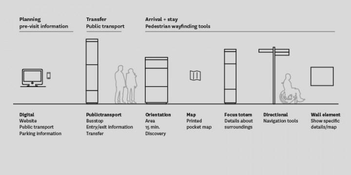 Wayfinding Framework Interconnect Roermond