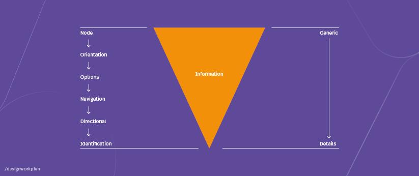 Structuur van de informatiehiërarchie