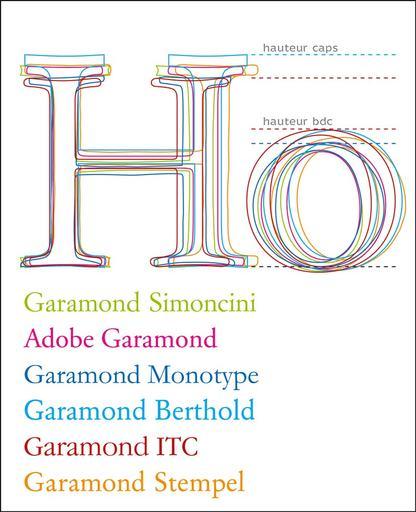Garamond overzicht verschillende fonttypen